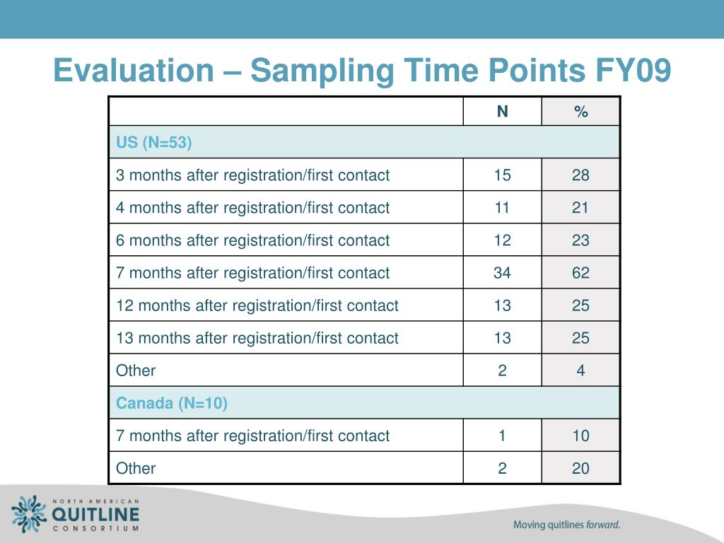 Evaluation – Sampling Time Points FY09