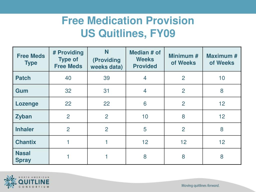 Free Medication Provision