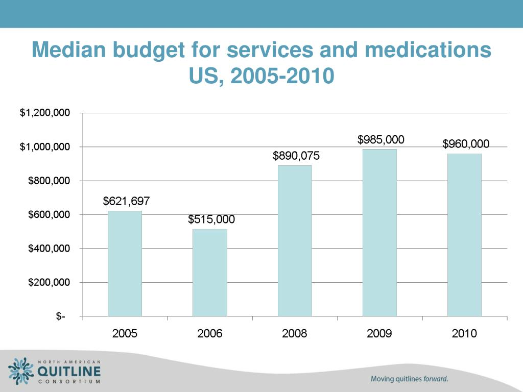 Median budget for services and medications