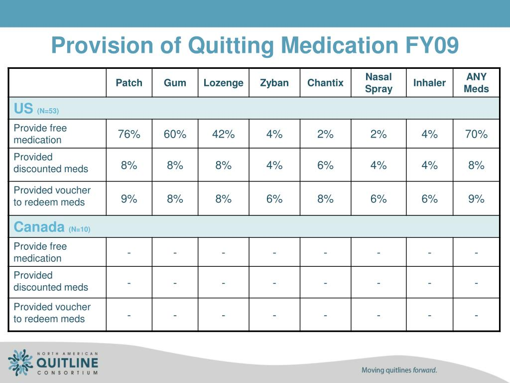 Provision of Quitting Medication FY09