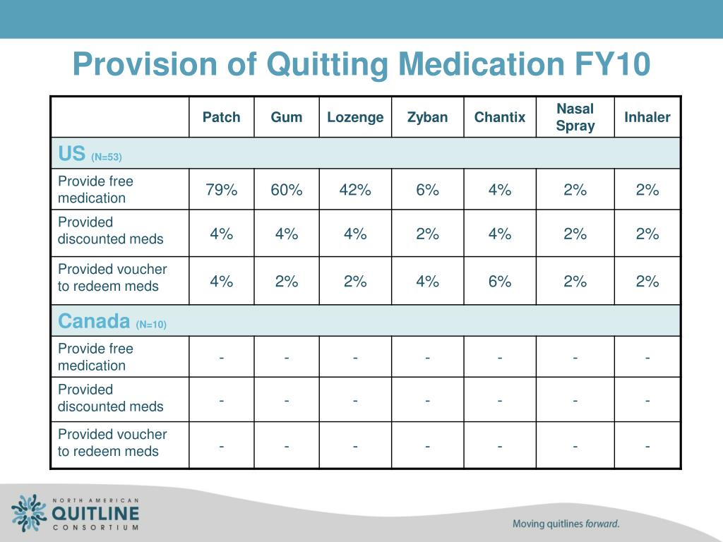 Provision of Quitting Medication FY10