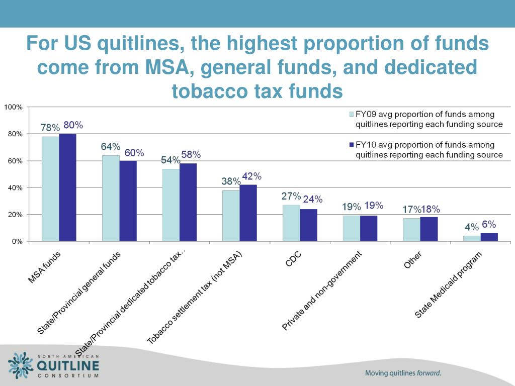 For US quitlines, the highest proportion of funds come from MSA, general funds, and dedicated tobacco tax funds