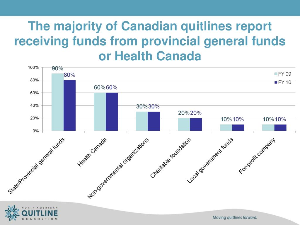 The majority of Canadian quitlines report receiving funds from provincial general funds or Health Canada
