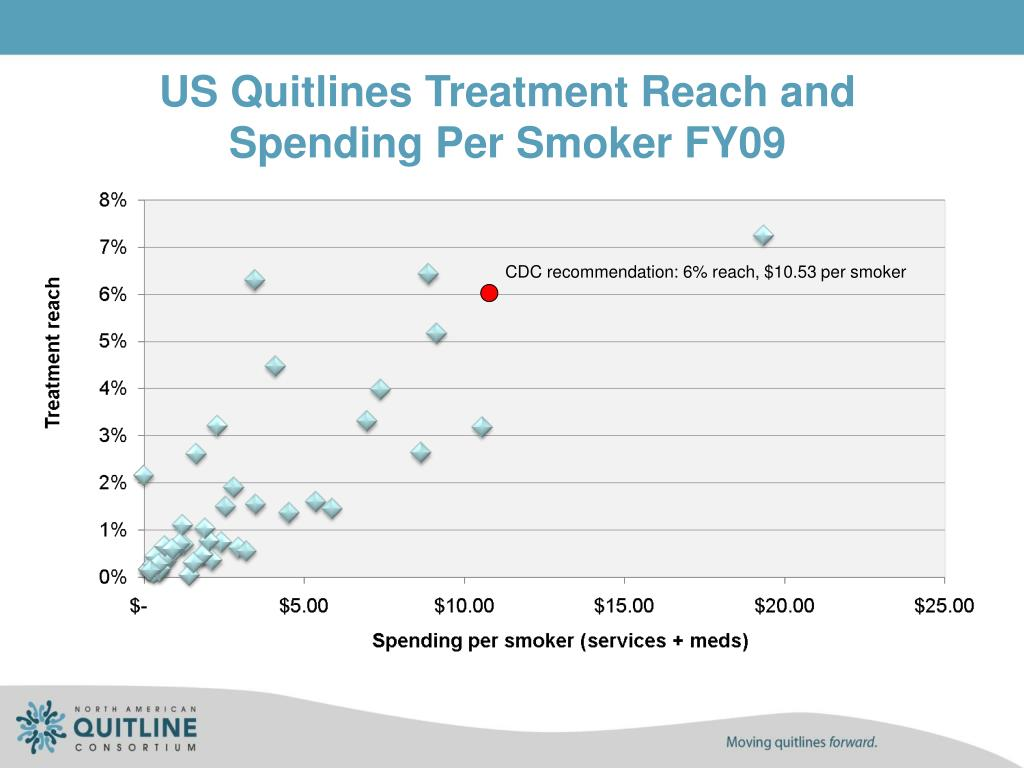 US Quitlines Treatment Reach and