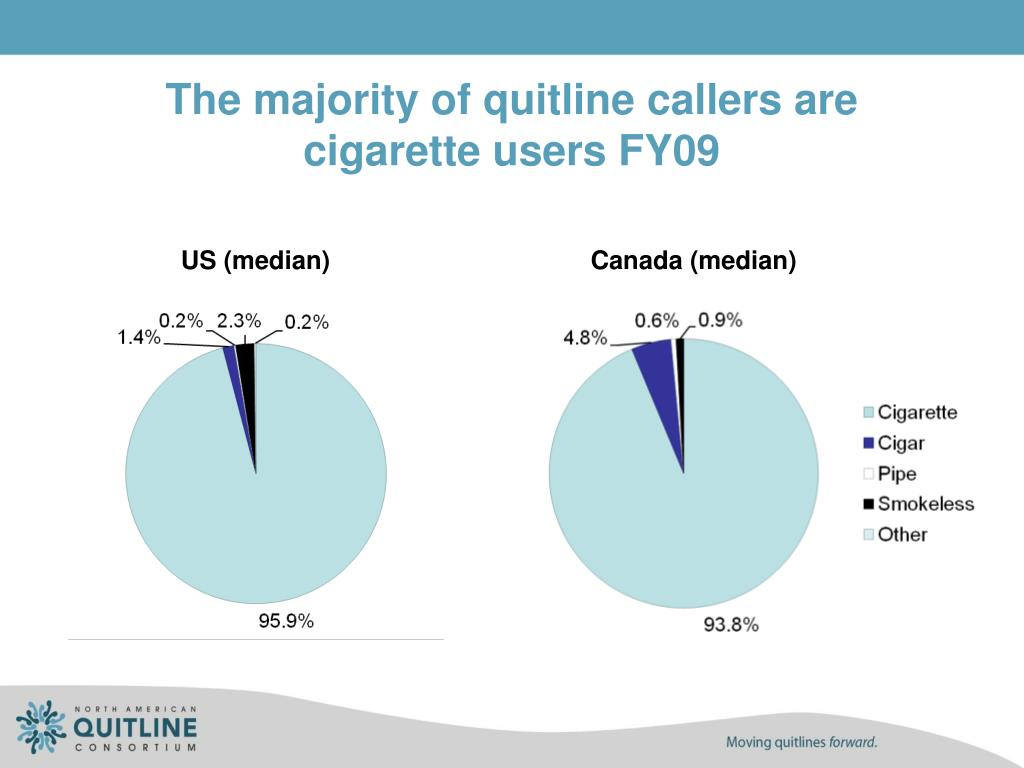 The majority of quitline callers are