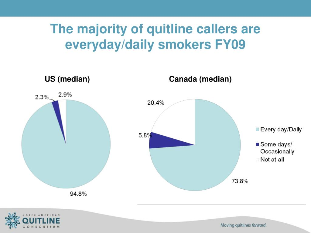 The majority of quitline callers are everyday/daily smokers FY09