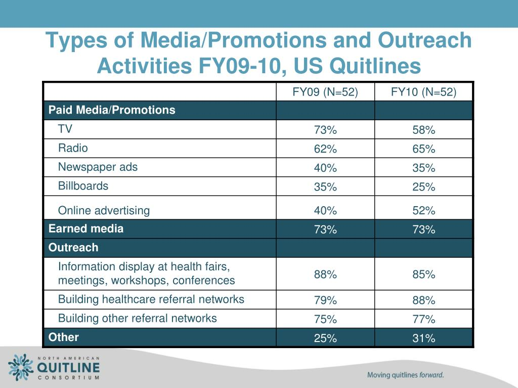 Types of Media/Promotions and Outreach Activities FY09-10, US Quitlines
