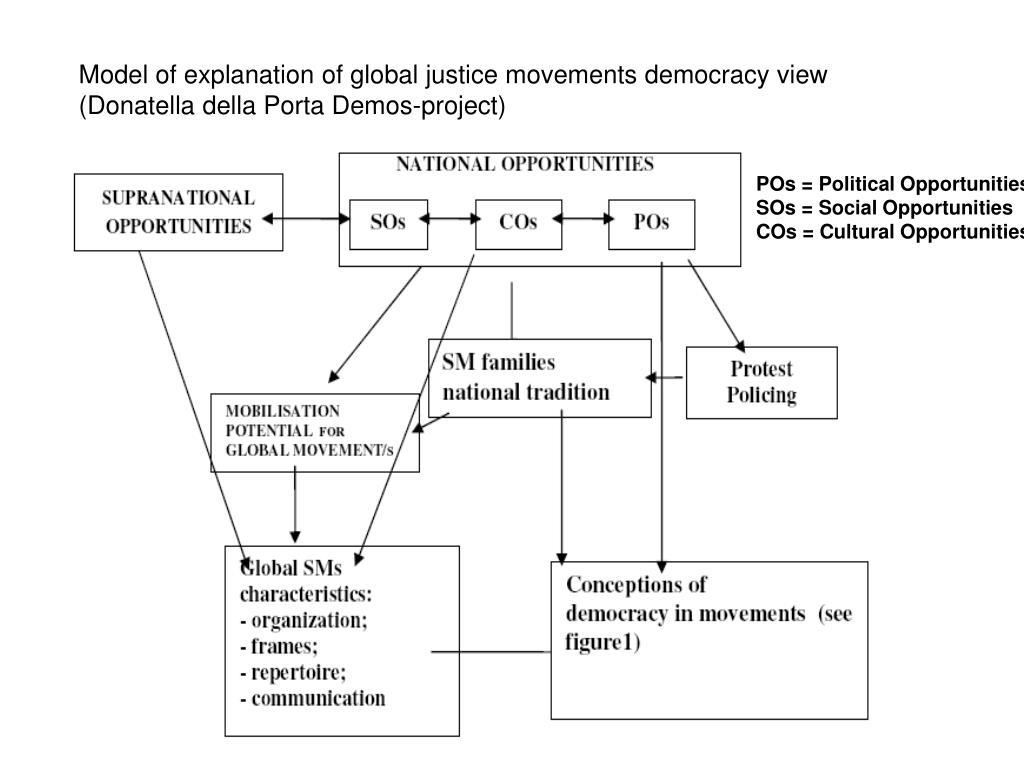 Model of explanation of global justice movements democracy view (Donatella della Porta Demos-project)