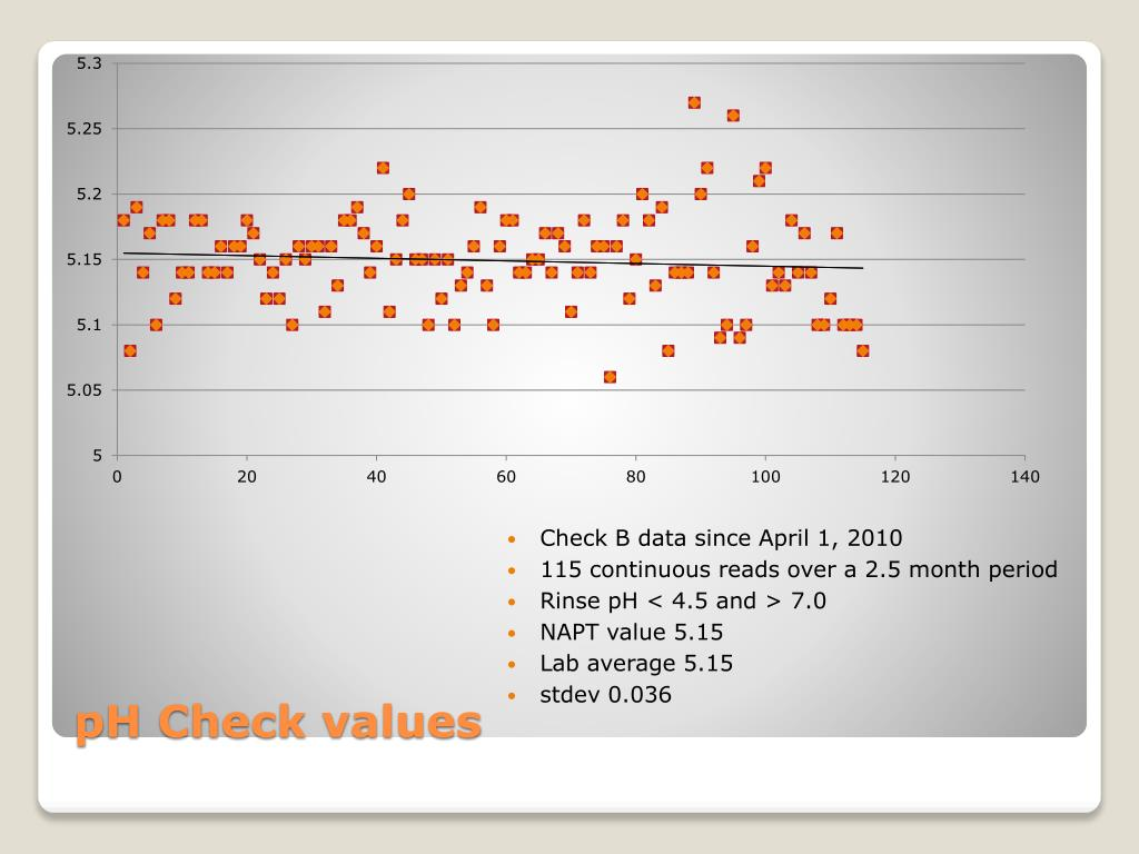 Check B data since April 1, 2010