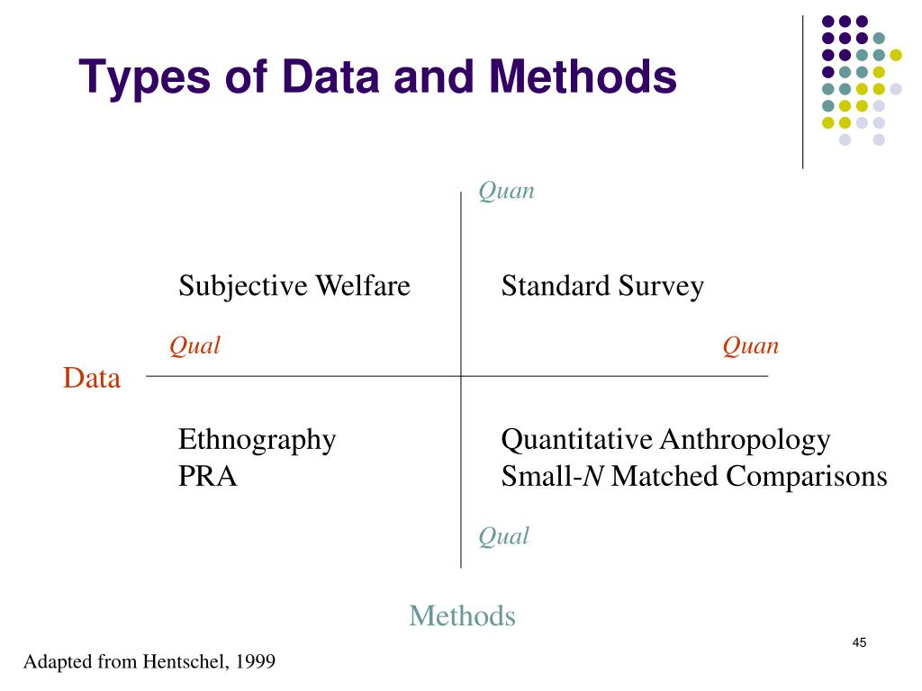 Types of Data and Methods