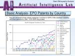 basic analysis epo patents by country