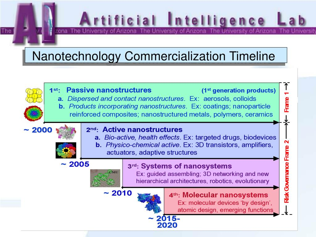 Nanotechnology Commercialization Timeline