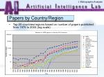 papers by country region