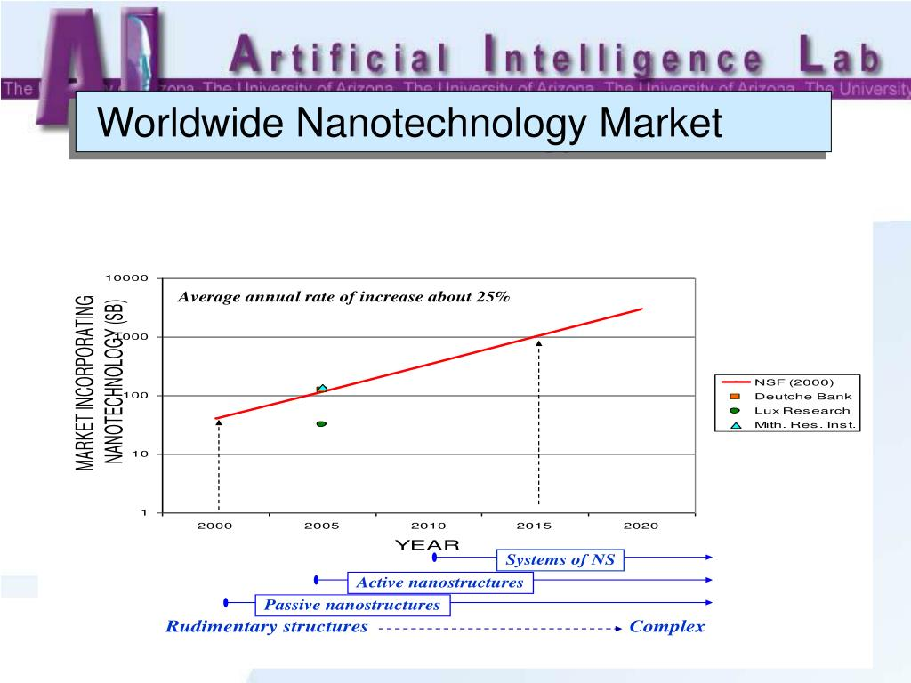 Worldwide Nanotechnology Market