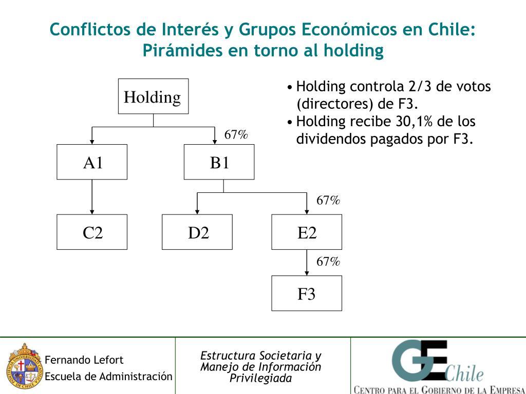 Conflictos de Interés y Grupos Económicos en Chile: Pirámides en torno al holding