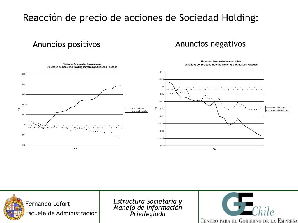 Reacción de precio de acciones de Sociedad Holding: