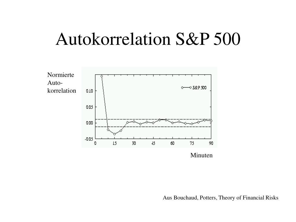 Autokorrelation S&P 500