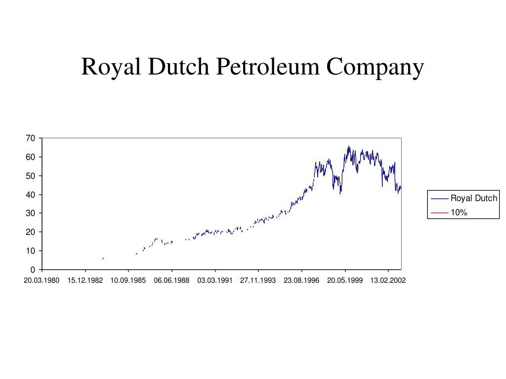 Royal Dutch Petroleum Company