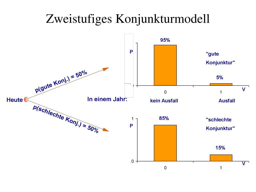 Zweistufiges Konjunkturmodell