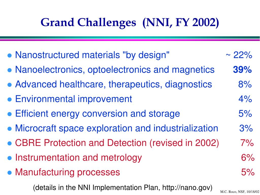 Grand Challenges  (NNI, FY 2002)