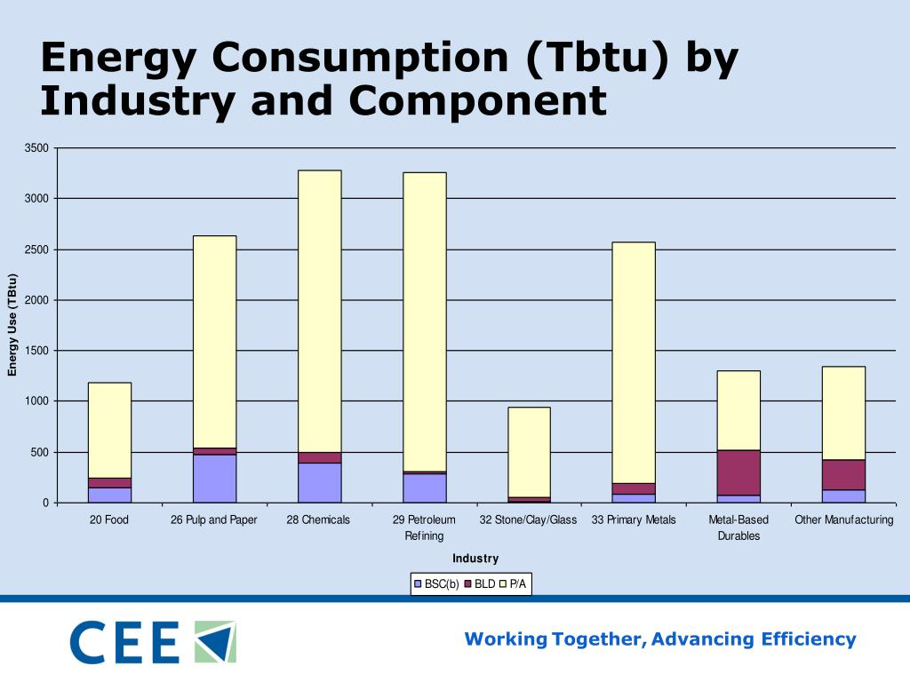 Energy Consumption (Tbtu) by Industry and Component