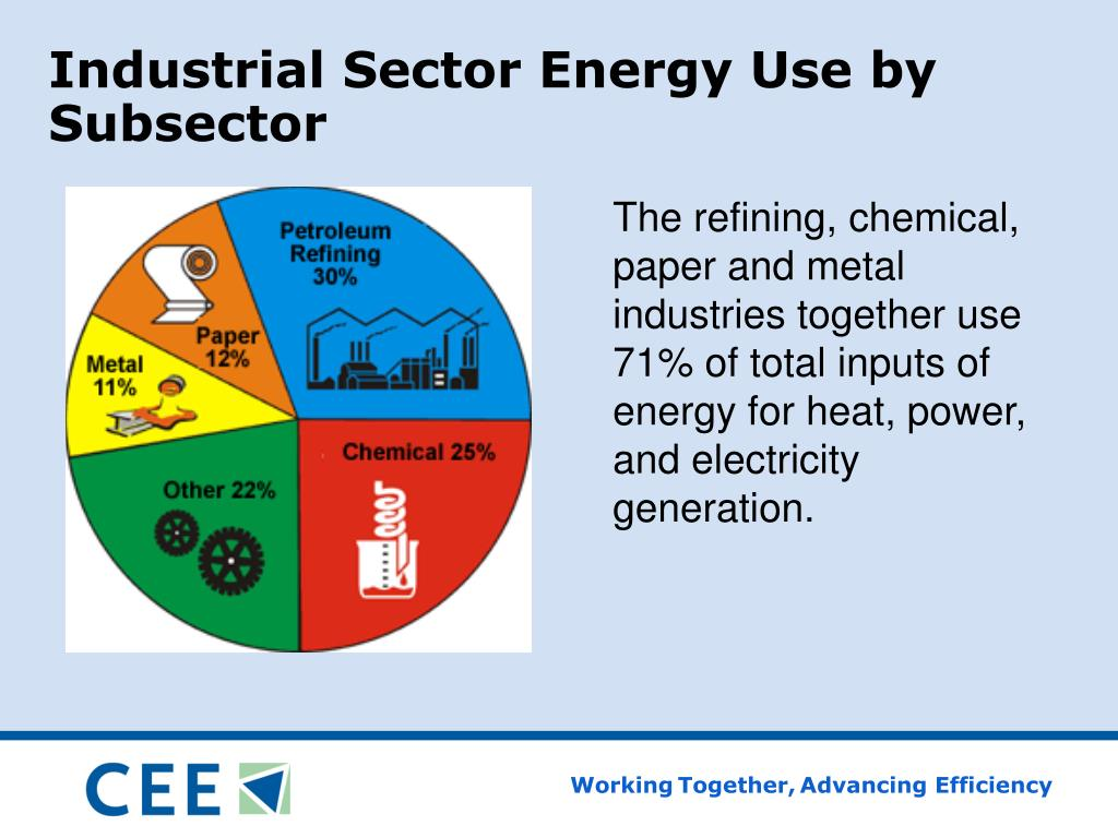 The refining, chemical, paper and metal industries together use 71% of total inputs of energy for heat, power, and electricity generation.