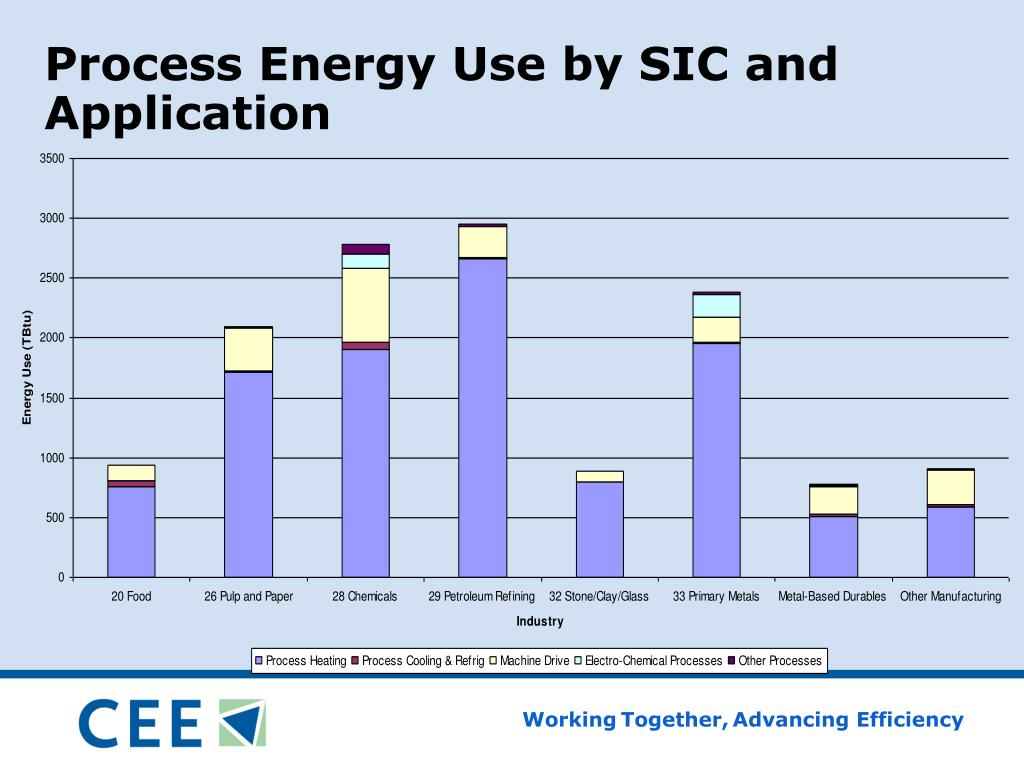 Process Energy Use by SIC and Application