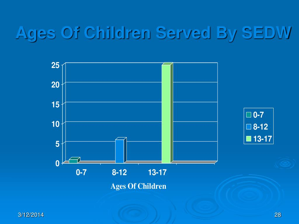 Ages Of Children Served By SEDW