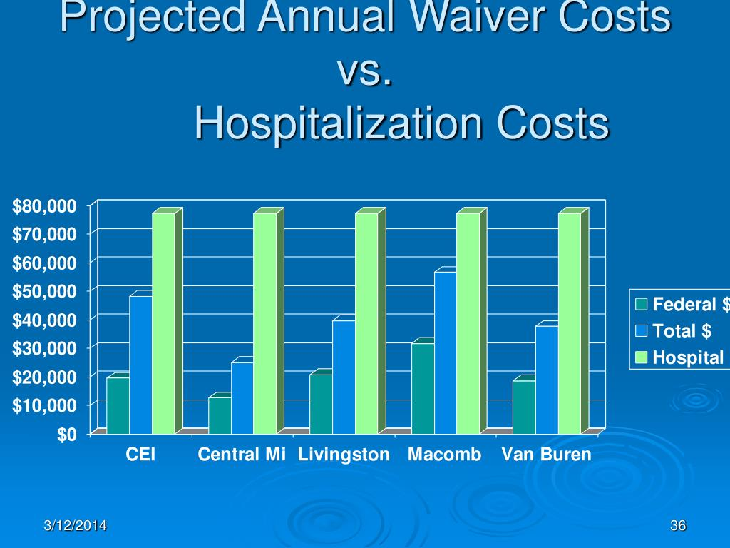 Projected Annual Waiver Costs  vs.