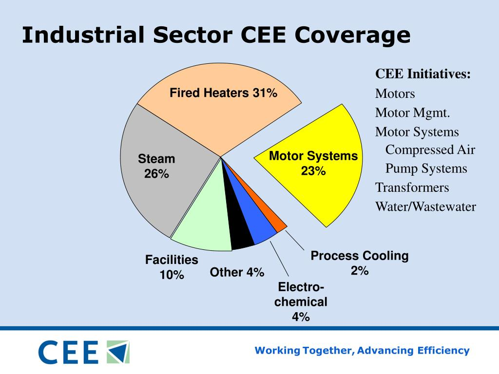 Industrial Sector CEE Coverage