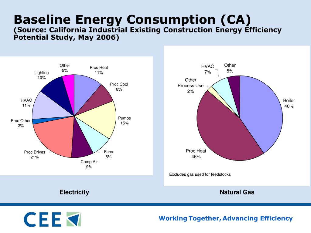 Baseline Energy Consumption (CA)
