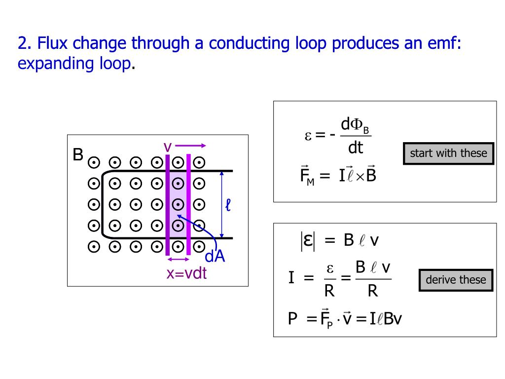 2. Flux change through a conducting loop produces an emf: