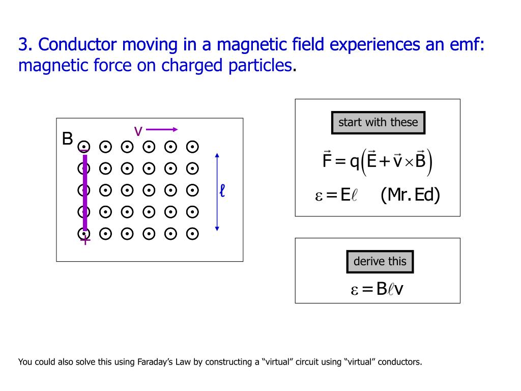 3. Conductor moving in a magnetic field experiences an emf: