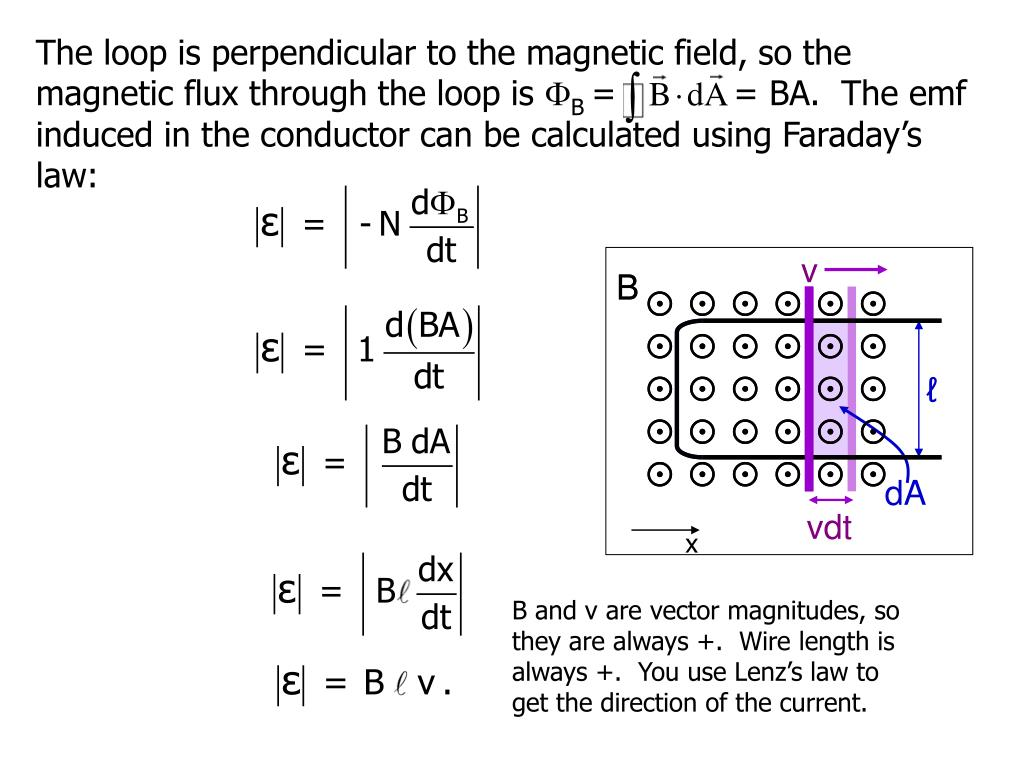 The loop is perpendicular to the magnetic field, so the magnetic flux through the loop is