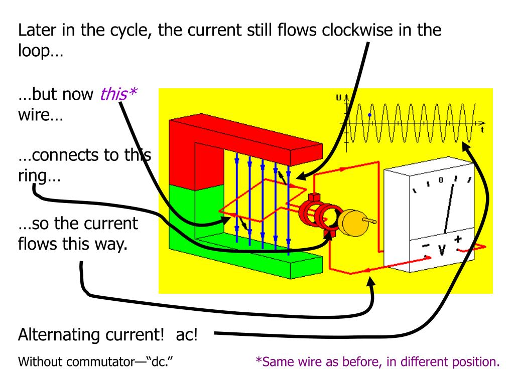 Later in the cycle, the current still flows clockwise in the loop…