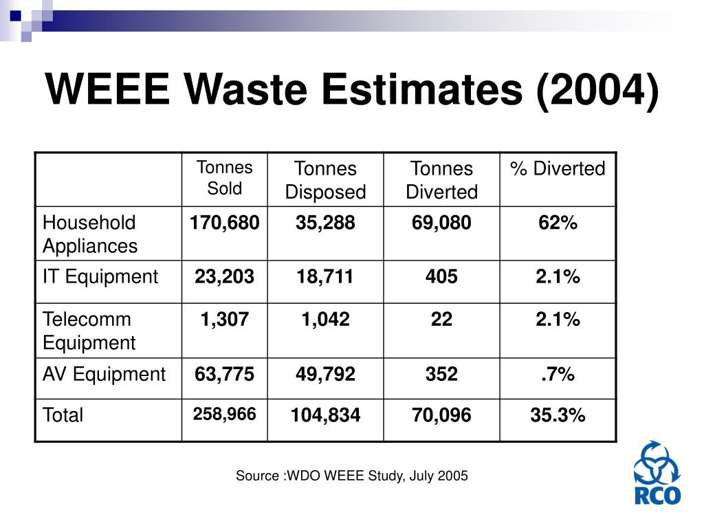 WEEE Waste Estimates (2004)