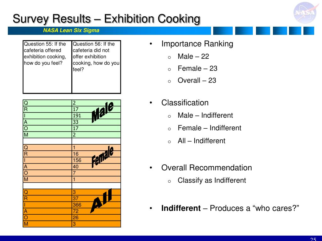 Survey Results – Exhibition Cooking