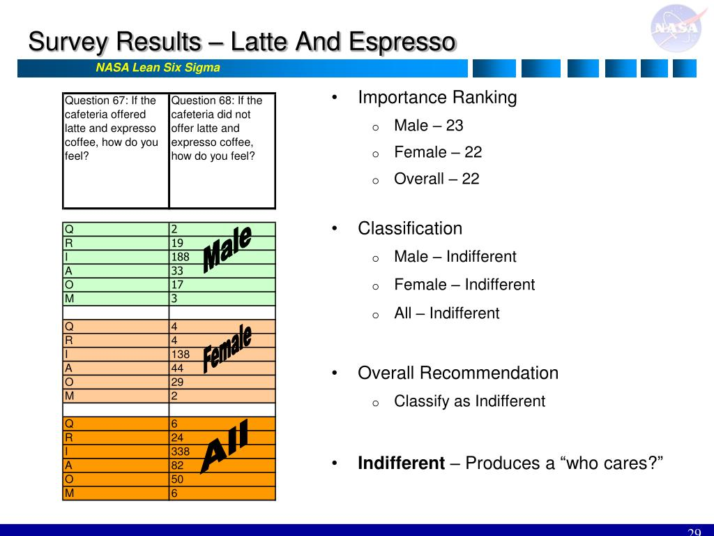 Survey Results – Latte And Espresso