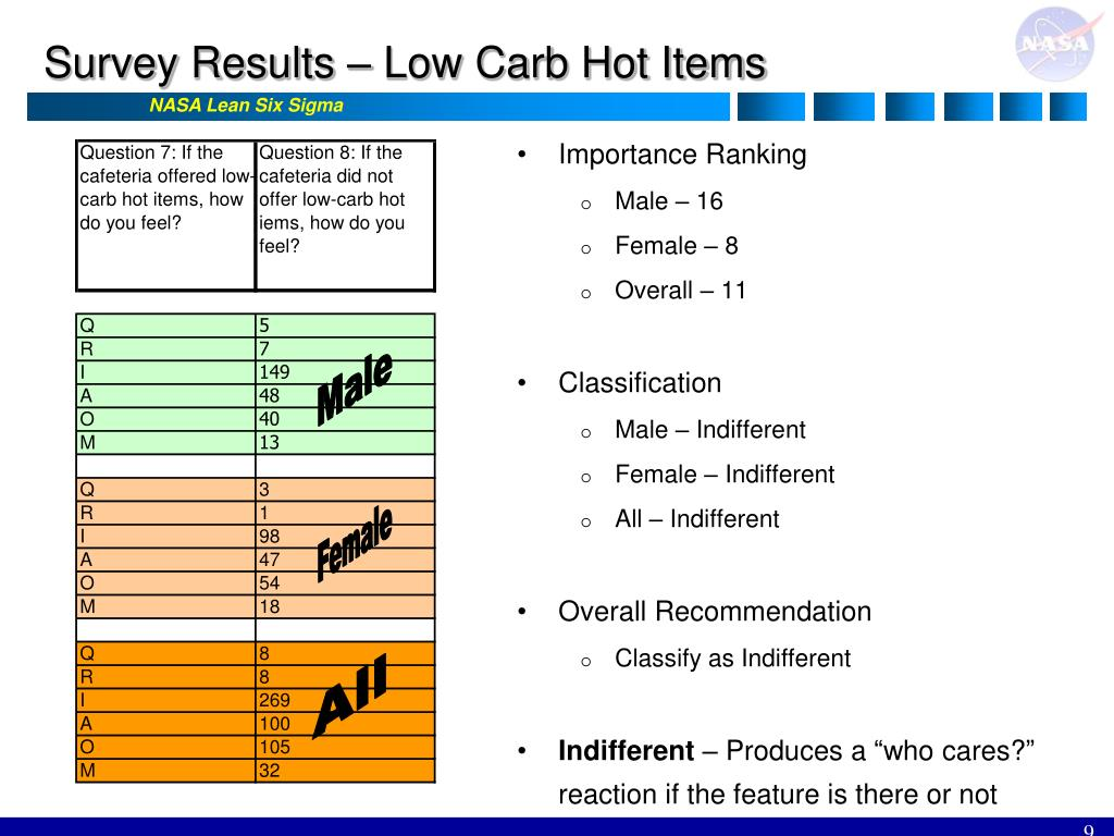 Survey Results – Low Carb Hot Items