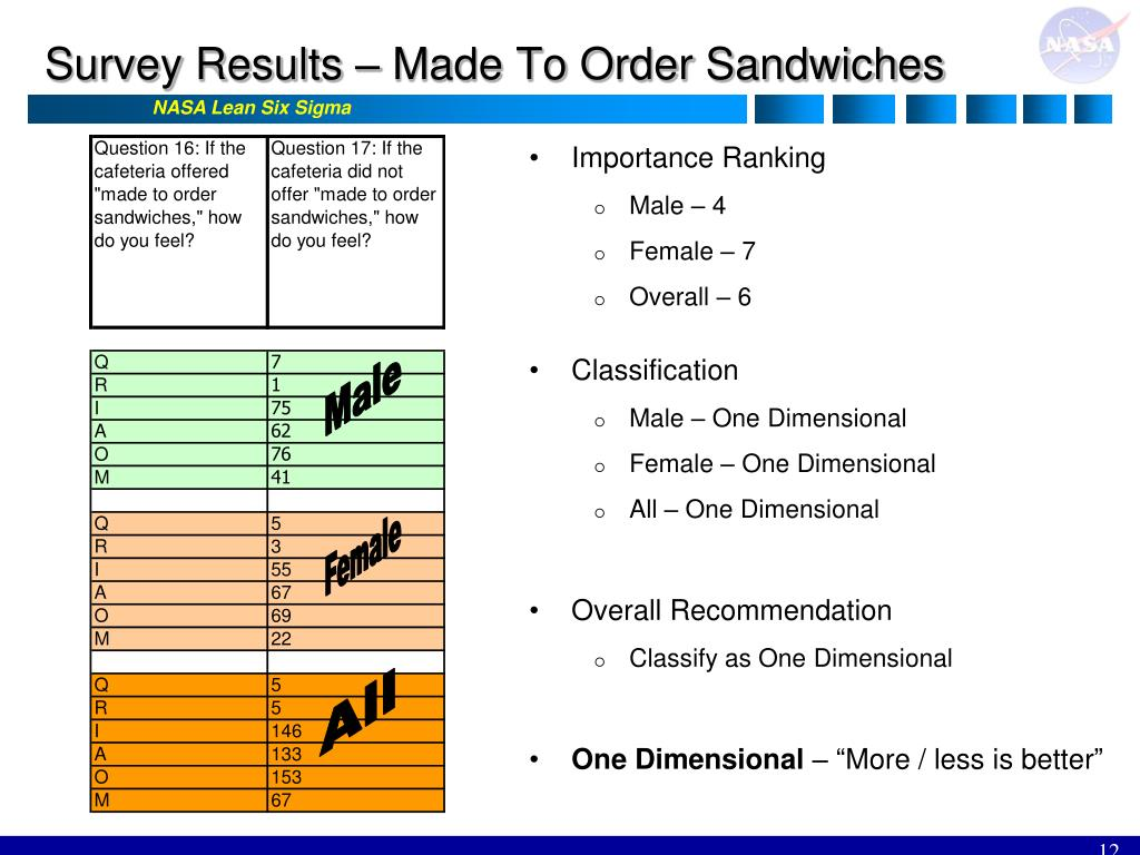 Survey Results – Made To Order Sandwiches