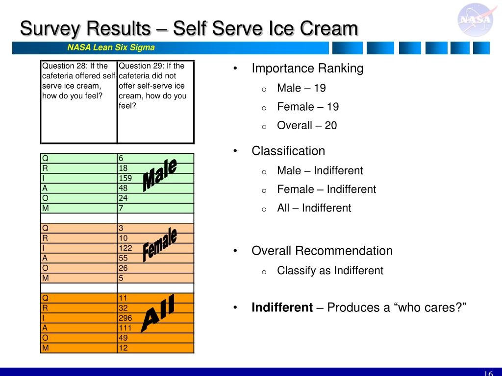 Survey Results – Self Serve Ice Cream