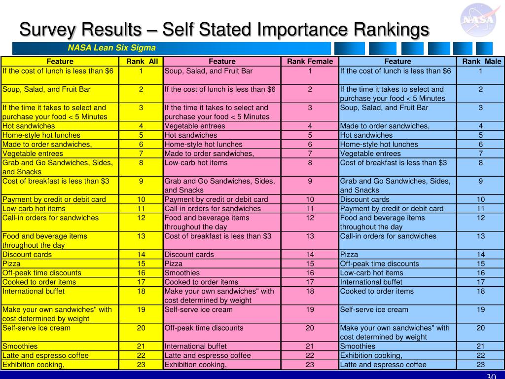 Survey Results – Self Stated Importance Rankings