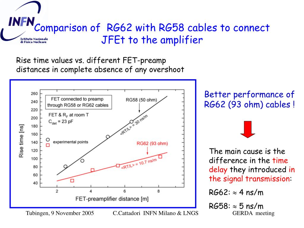 Comparison of  RG62 with RG58 cables to connect JFEt to the amplifier