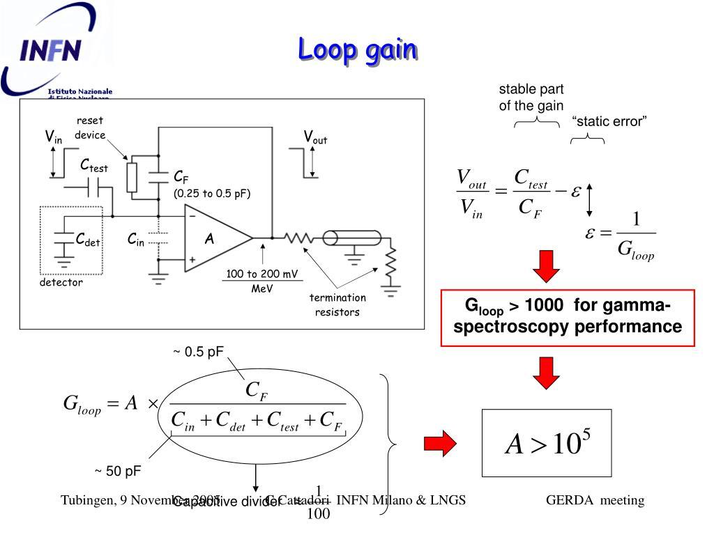 Loop gain