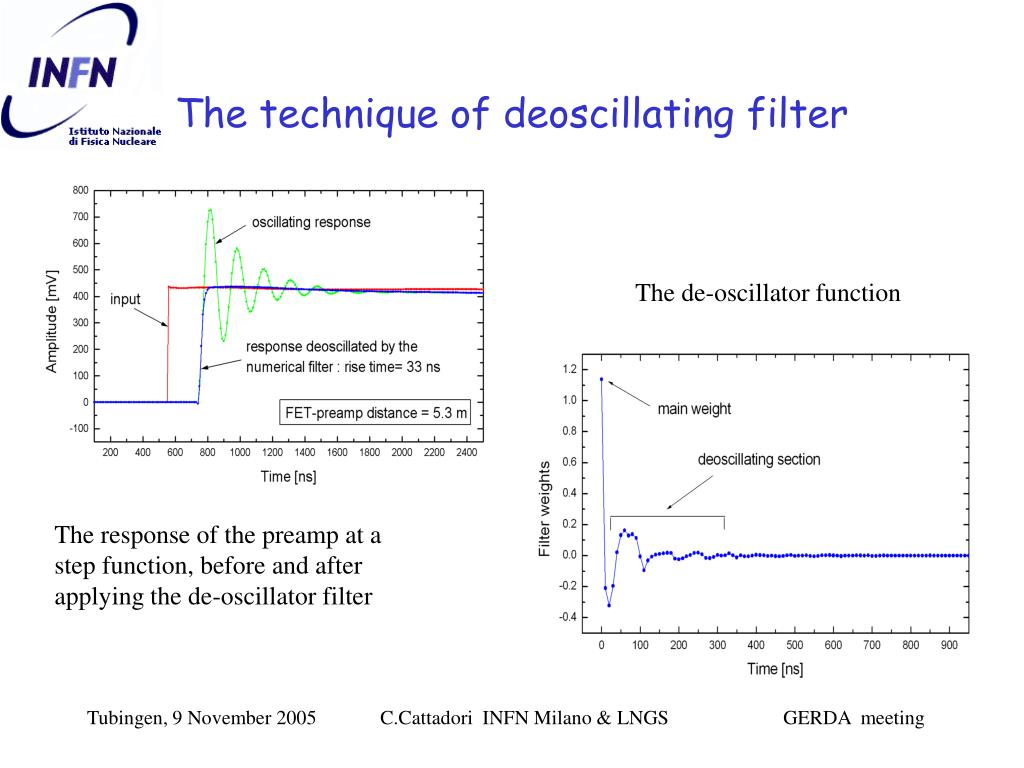 The technique of deoscillating filter