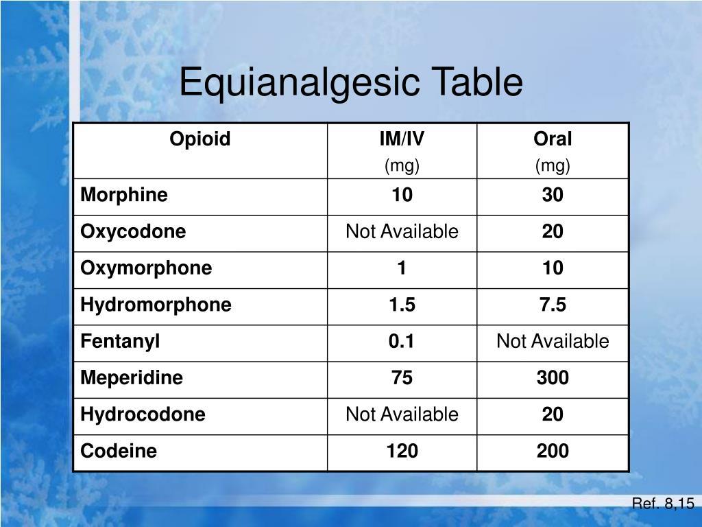 Equianalgesic Table