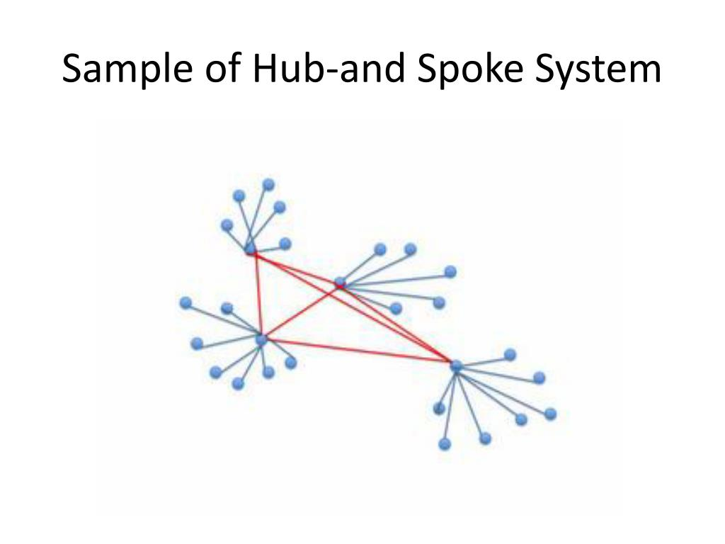 Sample of Hub-and Spoke System