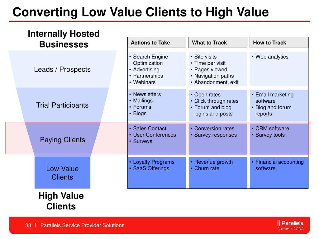 Converting Low Value Clients to High Value