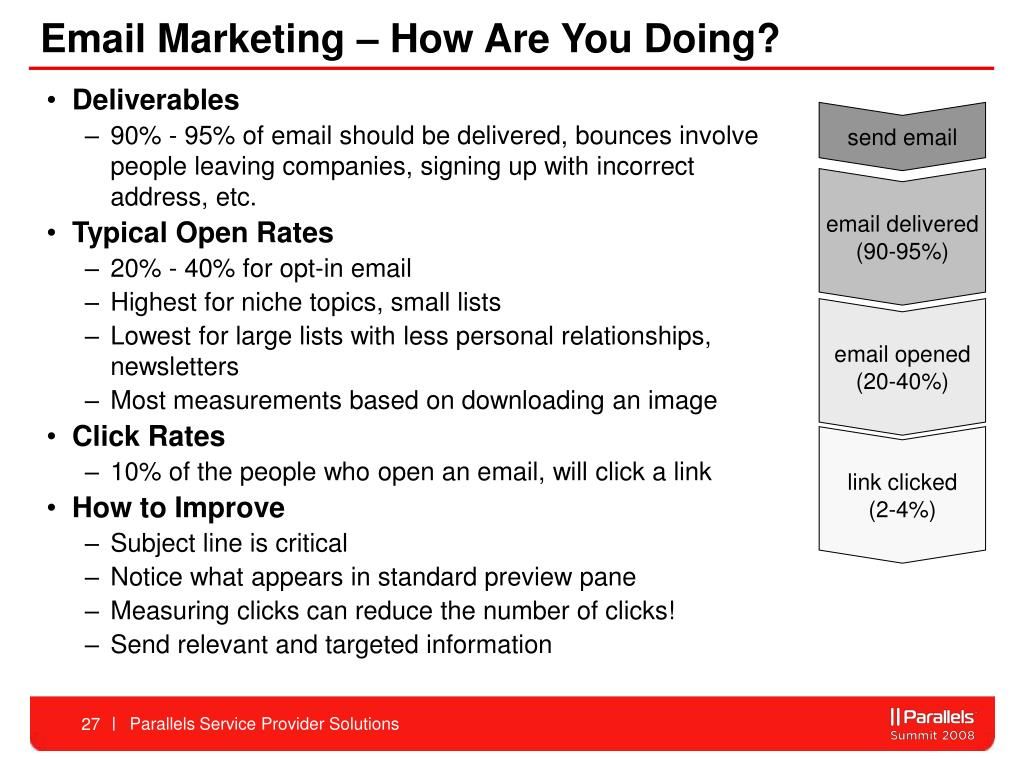 Email Marketing – How Are You Doing?
