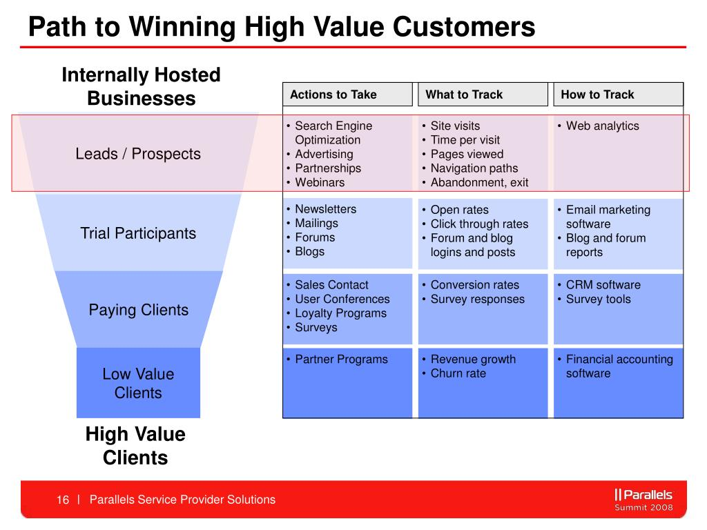 Path to Winning High Value Customers